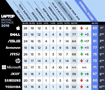 List of tech Support companies : Quick Tech USA
